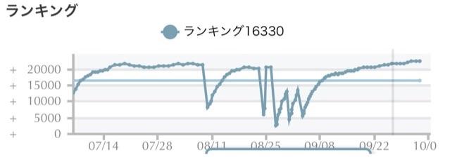 ハードオフ仕入れのゲーム周辺機器のモノレートグラフ